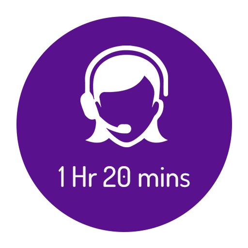 HR Telephone Support: 1 Hr 20 Mins